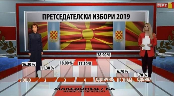 Анкета на МТВ: Кампањата на Силјановска Давкова подобра од кампањата на Пендаровски