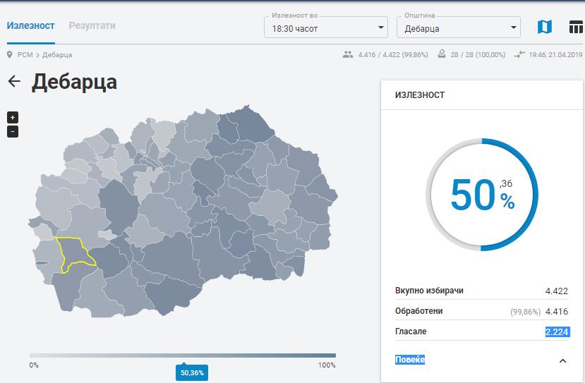 Силјановска и ВМРО-ДПМНЕ победија во Дебарца