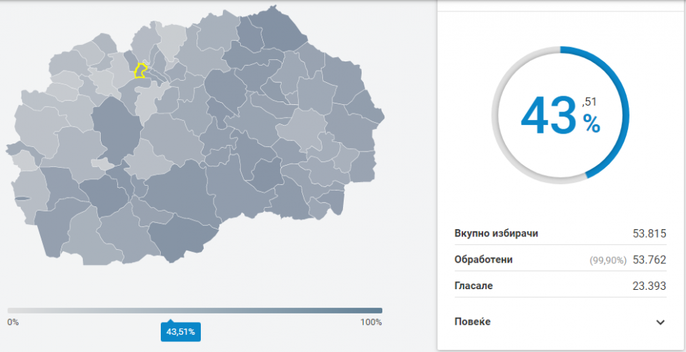 Најголема излезноста во Карпош и Центар, најмала во Студеничани