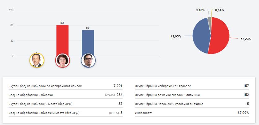 Неготино, Македонски Брод, Велес, Штип гласаа за жена претседател