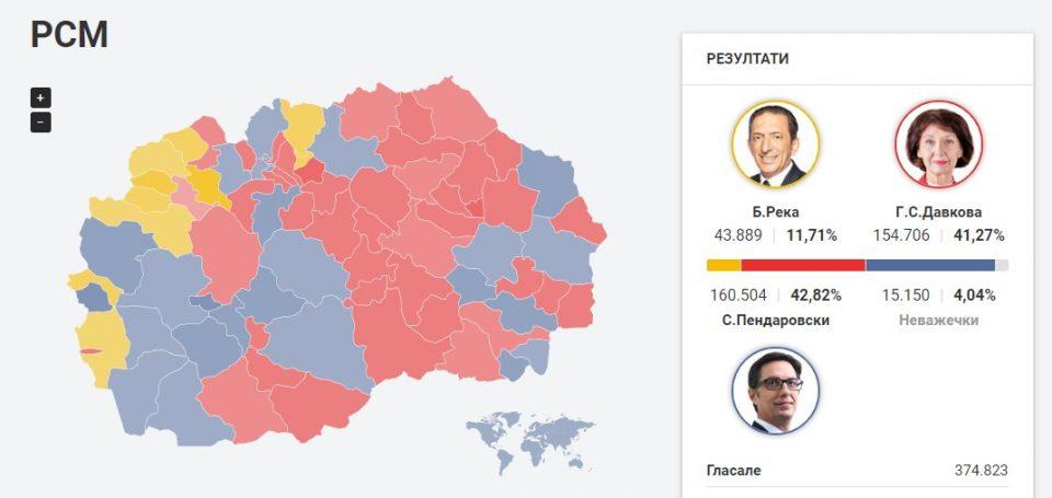 Oбработени половина од гласовите, ова се резултатите од ДИК