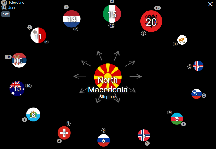 """Како Македонија гласаше на """"Евросонг""""? Ниту еден поен за Србија од македонското жири"""