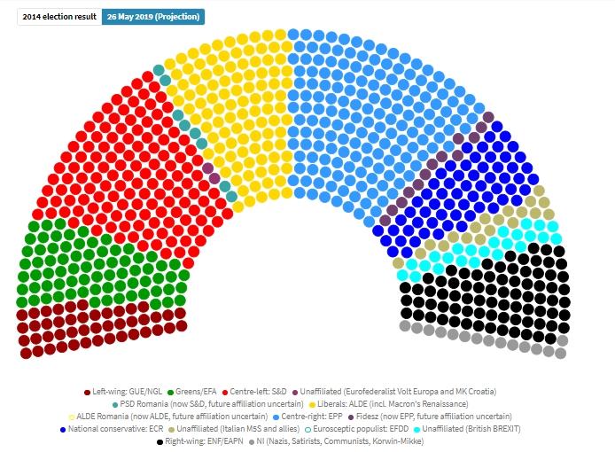 ЕПП повторно најбројна во Европскиот парламент