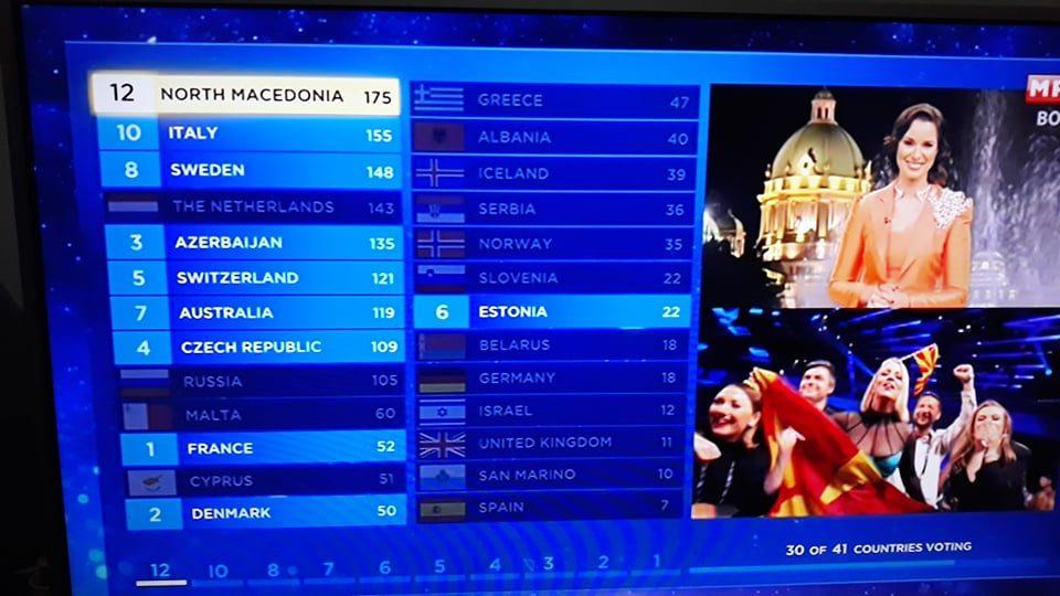 Тамара ја делат два поени од победа, ова се земјите кои и дадоа поени на Македонија
