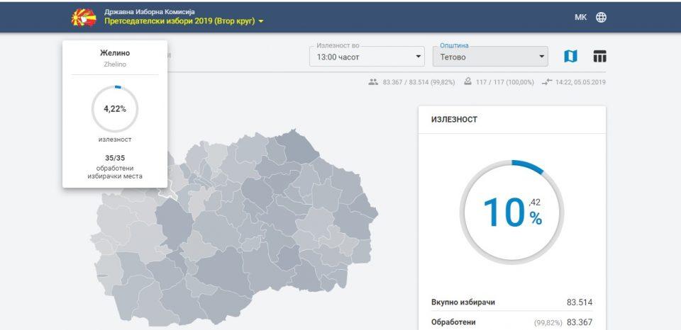 Тетовските општини до 13 часот со помала излезност од онаа во првиот круг од претседателските избори