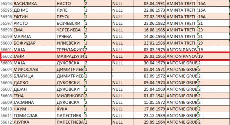 Нема врска, ни фантомски гласачи ни ништо: Директорот на Статистика против лажните вести на Заев