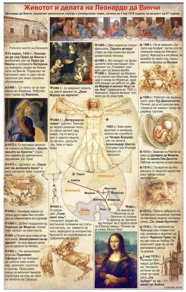 Делата на Леонардо да Винчи патуваат во Лувр
