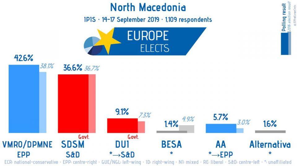 Јуроп електс: ВМРО-ДПМНЕ 42.6 %, СДСМ 36.6 %