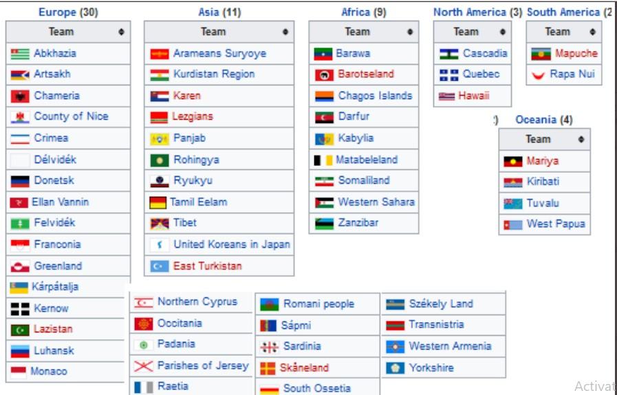 Кои од нив ќе играт Светско првенство во Скопје: Ова се знамињата на непризнатите држави во светот