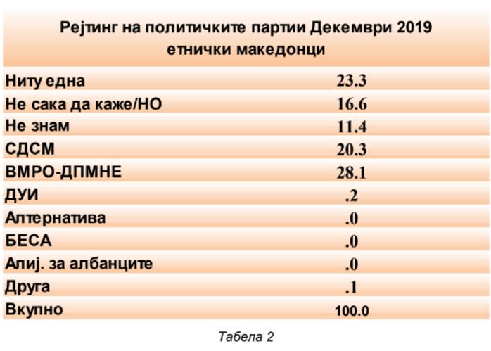 ВМРО-ДПМНЕ сериозно се одлепи од СДСМ на анкетите – Македонците ќе немаат дилема на изборите