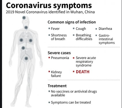 Како да знаете дека имате корона вирус: Симптомите се треска, кашлица и отежнато дишење