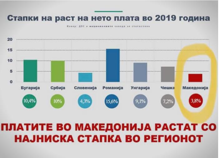 Македонија со најнизок раст на платите во регионот во 2019-та