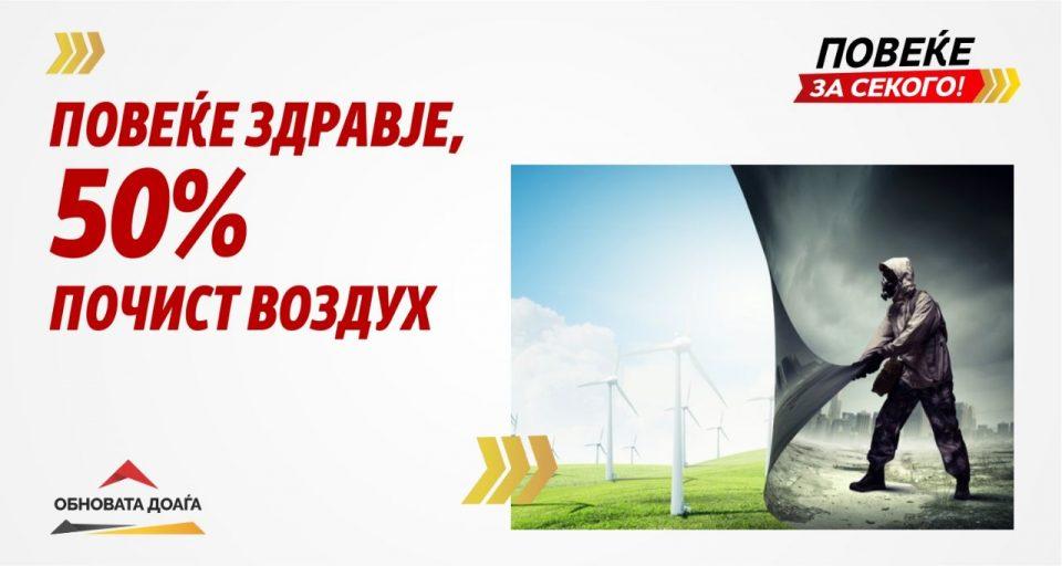 ВМРО-ДПМНЕ се обврзува на обнова која ќе донесе здравје, 50 % почист воздух!