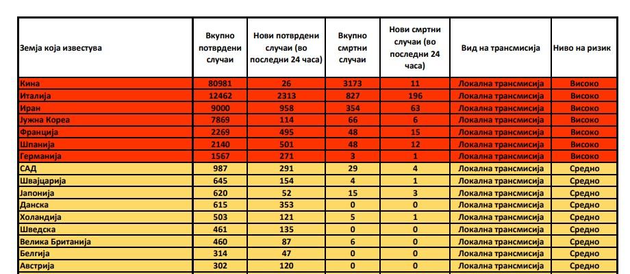 Oбновена листата на земји со среден и висок ризик од Ковид-19