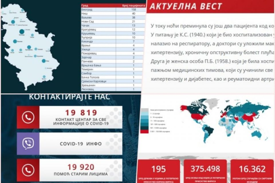 Корона вирусот зеде нови жртви: Уште двајца починати во Србија