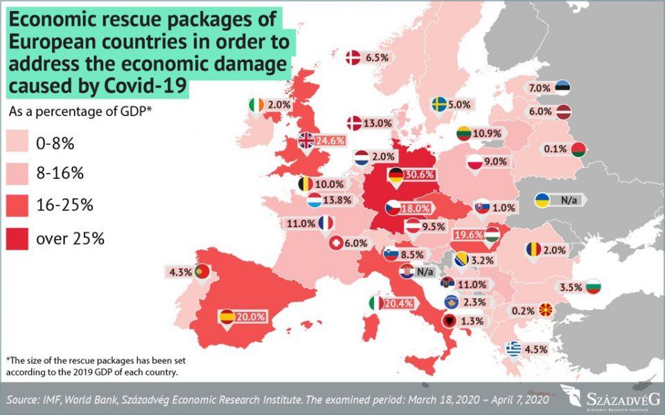 Економскиот пакет за помош на Унгарија меѓу најдобрите во Европа, само една земја полоша од Македонија
