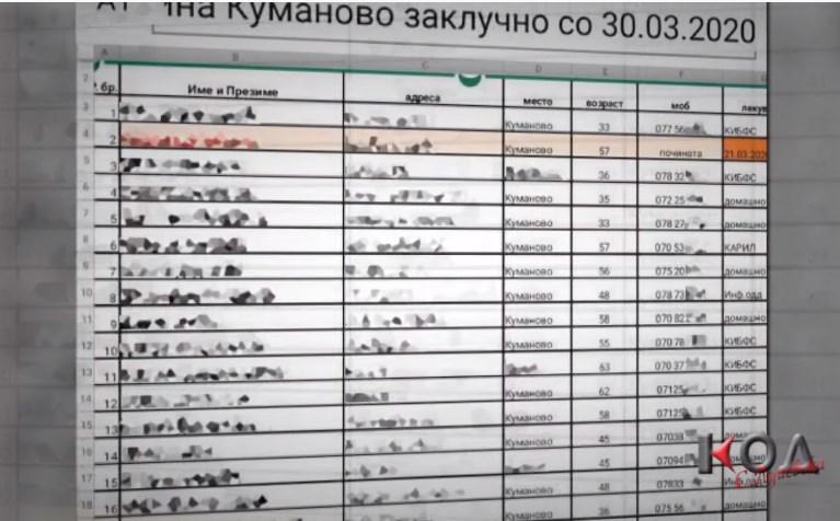 Oд Здравствениот дом или од полицијата – кој е човекот што ги објави списоците со заболени во Куманово?