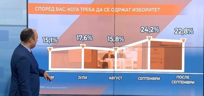Најголемиот дел од граѓаните сакаат избори во септември