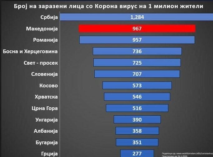 Рекордери: Македонија со најлоши бројки по број на заразени и починати во регионот