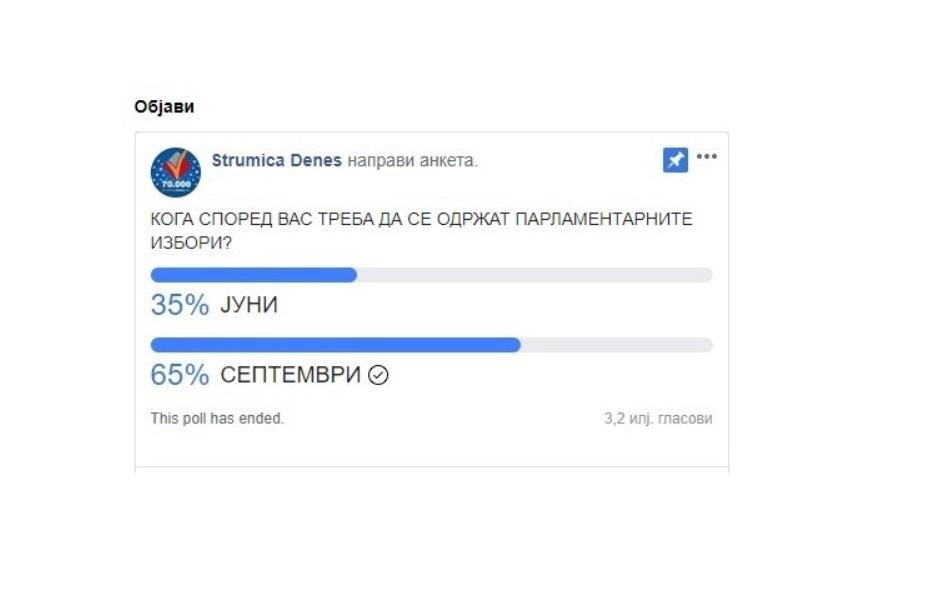 """Анкета на """"Струмица денес"""": 65% од граѓаните сакаат изборите да се одржат во септември"""