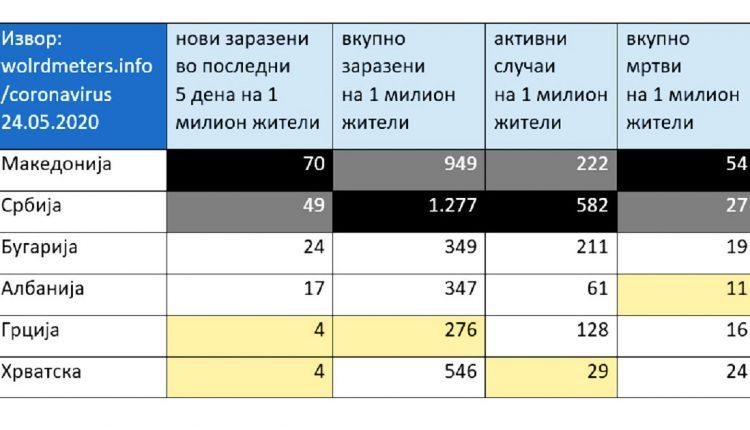 Македонија е лидер во региoнот по бројките на нови заразени и починати од Ковид-19
