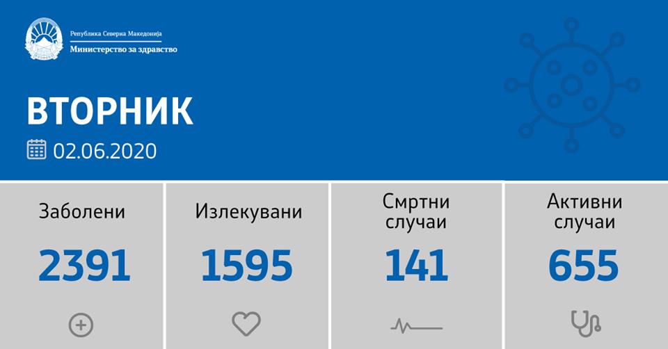 76 нови случаи на ковид-19 од нив 52 се во Скопје