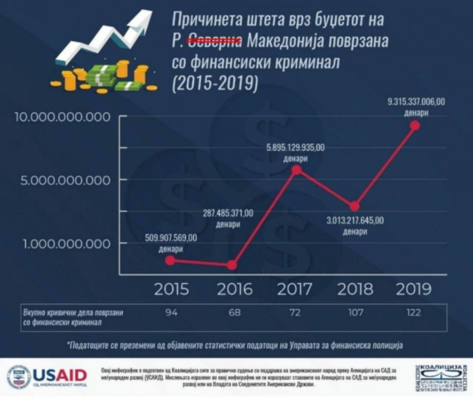Откако е СДСМ на власт цвета финансискиот криминал – 2019 година година на даночно затајување