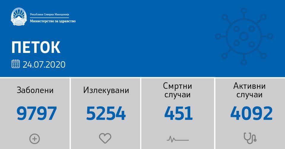 Пет скопјани и еден стружанец починале од компликации од ковид-19, нови 129 заразени од 1.535 тестирања