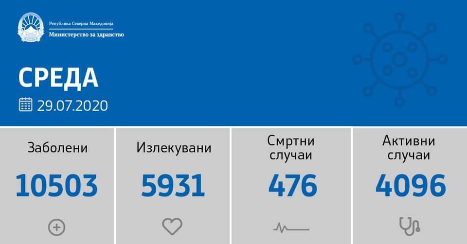 Бројките никако да паднат: Починаа пет пациенти, 188 новозаразени со ковид-19 од 1.971 тестирања