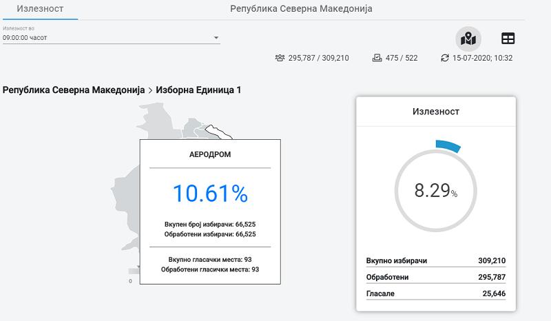 Како гласа Скопје – најголема излезноста во Аеродром во ИЕ1 и во Ѓорче Петров во ИЕ 2