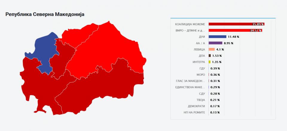 ДИК ги објави конечните резултати: СДСМ 46, ВМРО-ДПМНЕ 44, ДУИ 15 АА 12, Левица 2 и ДПА 1 мандат