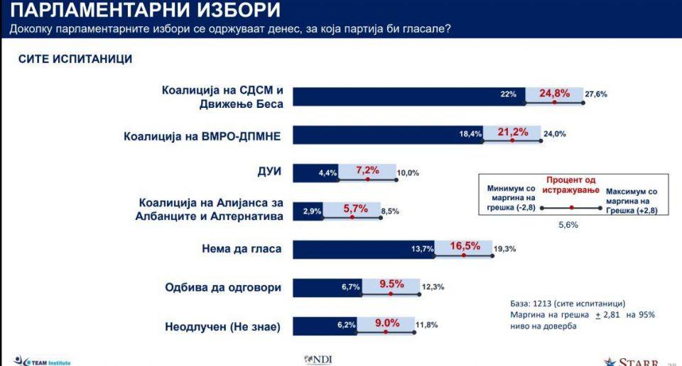 Тежок фалсификат или политичка пропаганда на Тим институтот и СДСМ: Анкета со вкупно 93,9% – каде се уште 6,1%?