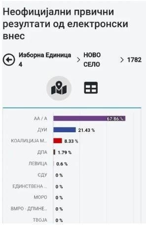 Првичен наод од МВР: Хакерите не интервенирале во изборните резултати, само погрешно ги прикажале бројките