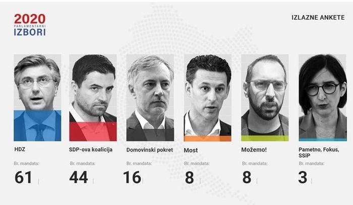 Според излезните анкети во Хрватска на изборите ХДЗ убедливо води