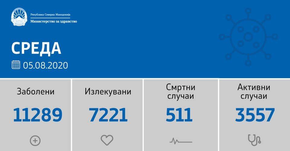 Шест пациенти починаа, 88 новозаразени со ковид-19 од 1.507 тестирања