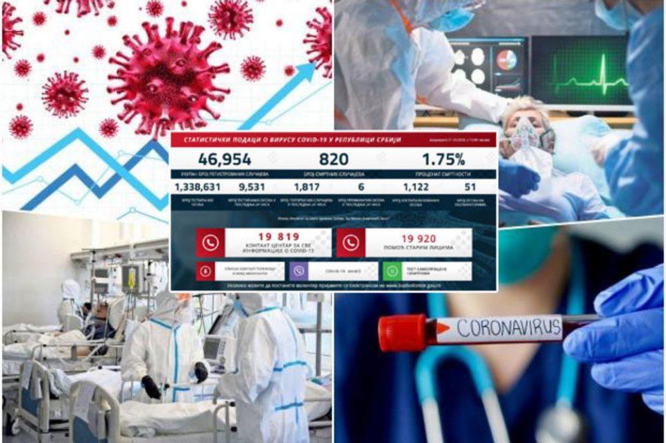 Денеска корона бројките се алармантни: Србија се приближува до дневна цифра од 2.000 заразени