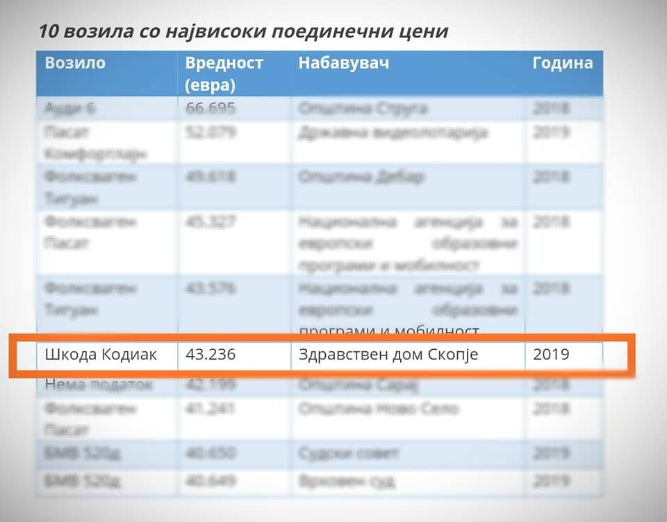 Aко на Здравствен дом Скопје им треба џип од 43.000 евра, зар не им треба ист таков и на другите здравствени домови?