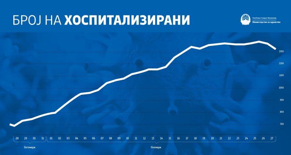 Филипче: Минатата недела бил врвот на хоспитализации, сега се очекува бројот да се намали