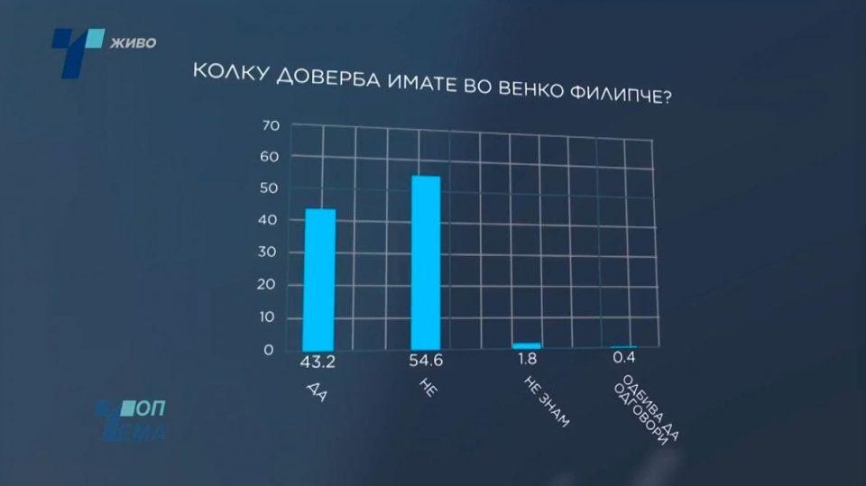 Дури и на анкетата од 33 милиони евра, мнозинството има негативно мислење за Филипче