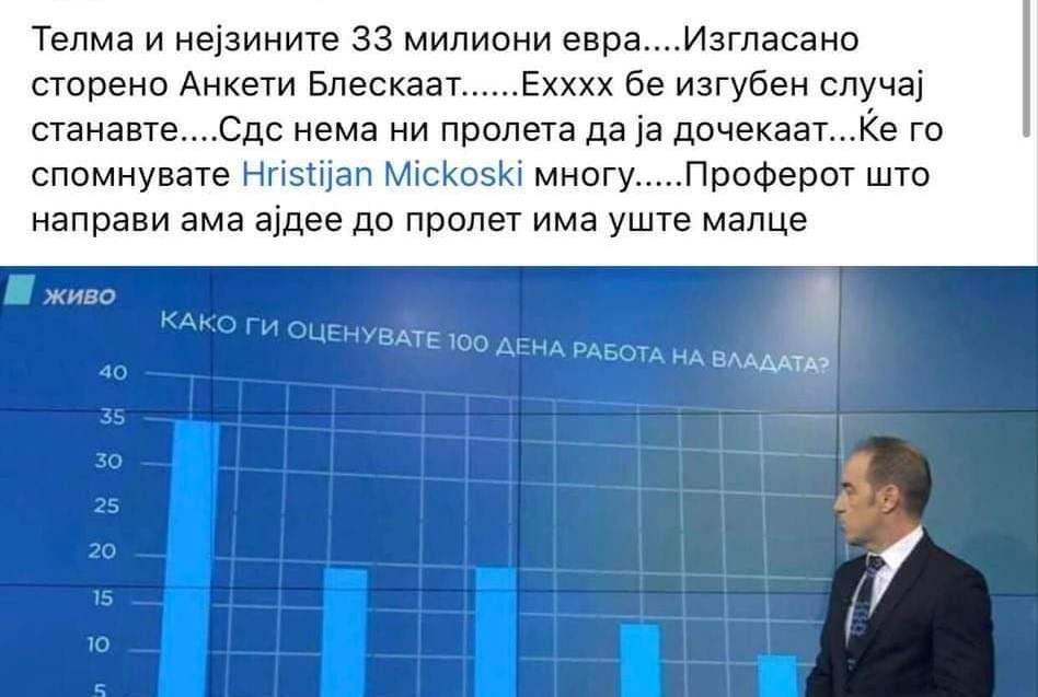 Реакции на социјалните мрежи: За 33 милиони евра, во анкетата Заев и претседател на држава ќе го стават