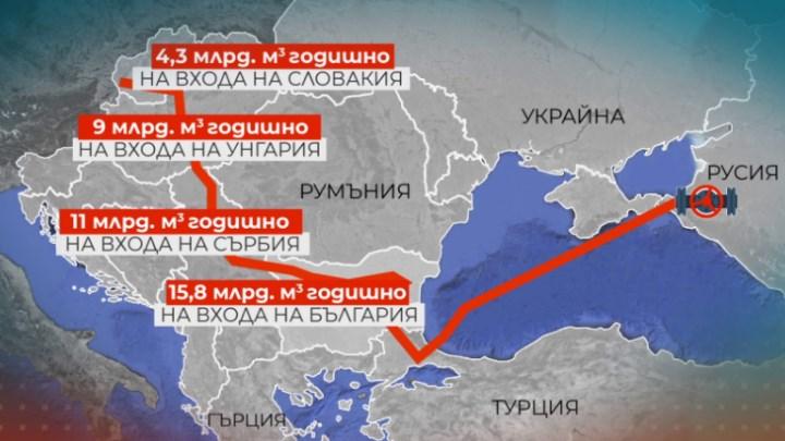 """Македонија е заобиколена од """"Балкански поток"""": Изутрина Србија добива евтин гас"""