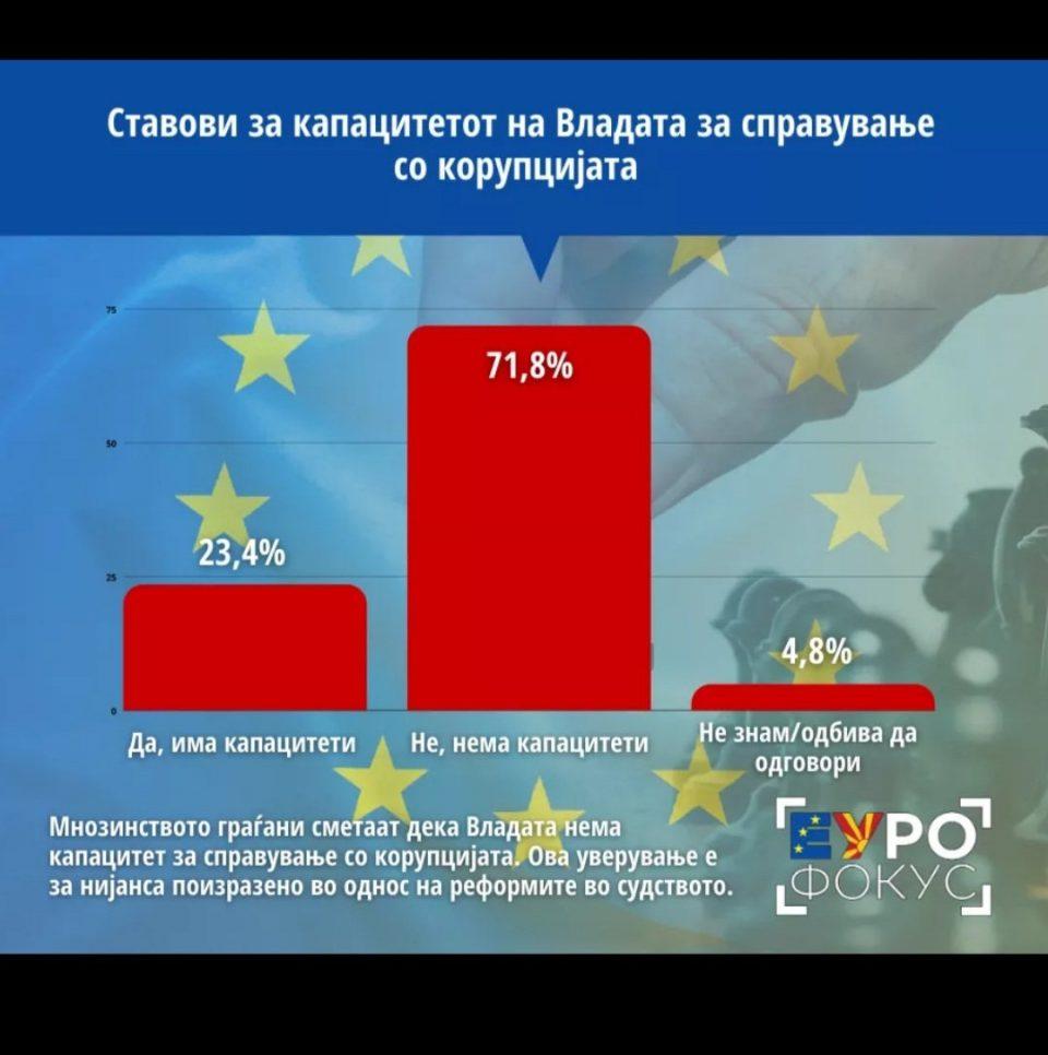 Мнозинство од граѓаните не веруваат дека Владата има капацитет за справување со корупцијата