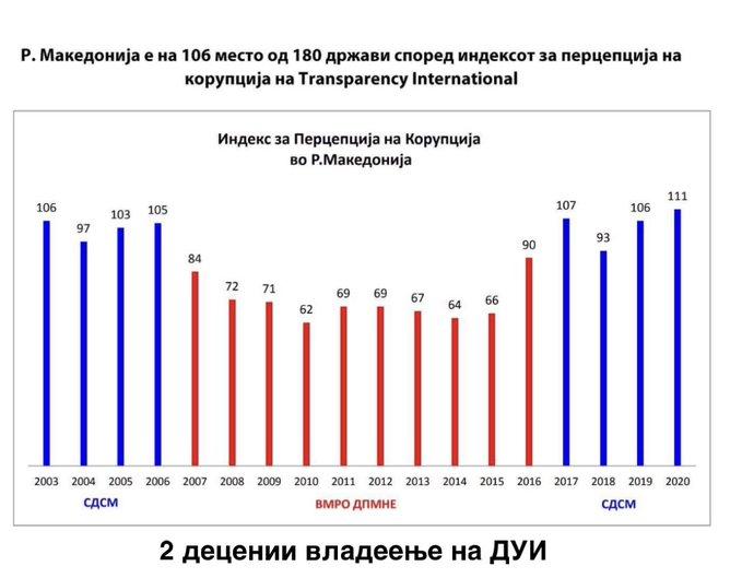 Во последниве 18 години највисоко ниво на корупција се појавува кога на власт е коалицијата СДСМ и ДУИ