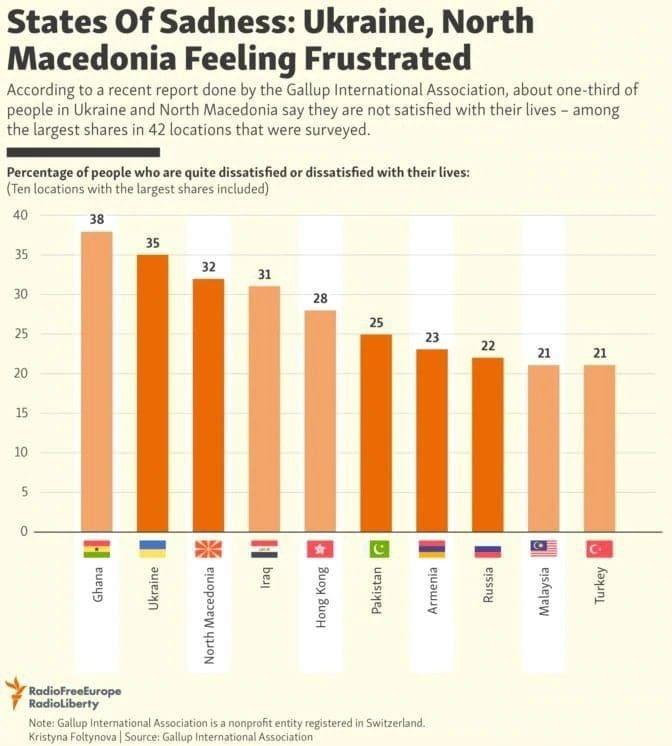 Македонците трета најтажна нација во светот