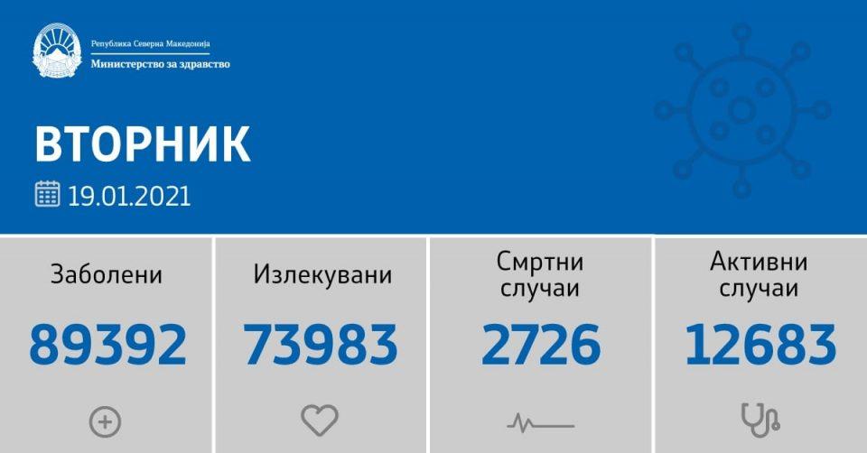 Единаесет починати лица за 24 часа, 400 нови случаи на ковид-19