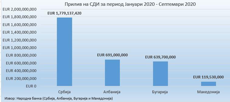 Во Македонија на чело со Заев влегле најмалку странски инвестиции