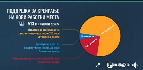 Заев: Во тек е спроведувањето на Оперативниот план за активни програми и мерки за вработување, со кој ќе бидат опфатени 10.279 лица