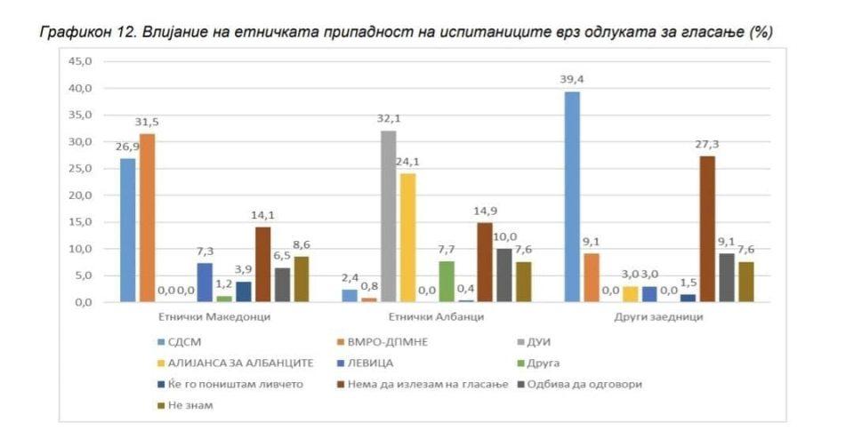 ВМРО- ДПМНЕ и Мицкоски во водство пред СДСМ кај Македонците со 5% на анкетата на МЦМС и Телма