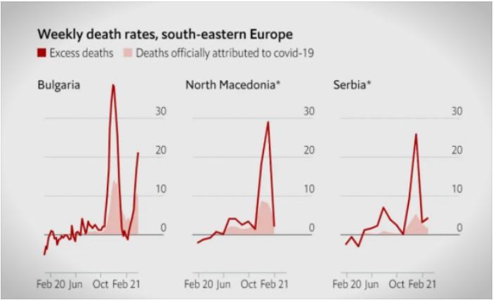 Економист: Македонија, по Албанија, е држава во Европа со најголема стапка на смртност