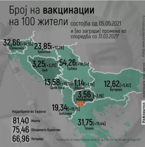 Само 3,56: Maкедонија на дното по вакцинирани на сто жители